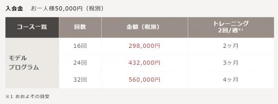 ライザップモデルプログラム料金表